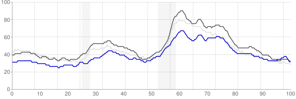 Springfield, Illinois monthly unemployment rate chart